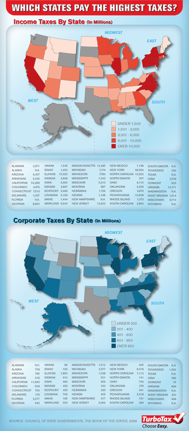 STATE-TAXES