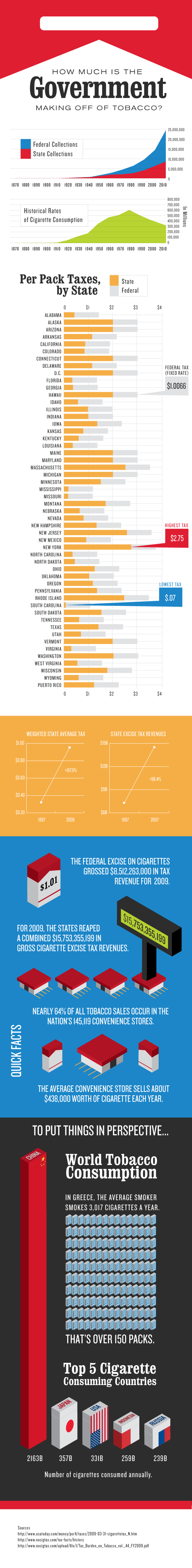 How Much is the Government Making f of Tobacco