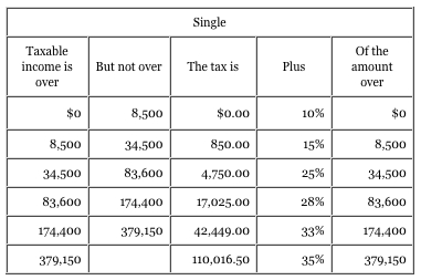 How to find marginal tax rate example