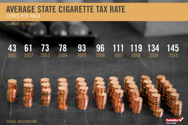 tax on tobacco What is the tax on cigarettes new york state and new york city impose an excise tax on all cigarettes possessed in the state for sale the state excise tax rate is $435 per package of 20 cigarettes the new york city local excise tax is $150 per package of 20 cigarettes, bringing the combined tax .