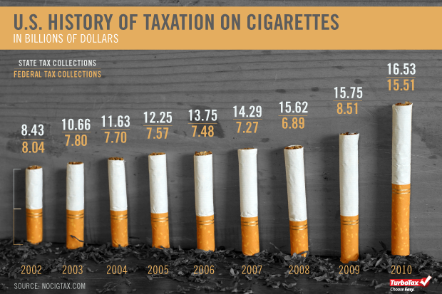tobacco tax The new tobacco duty will be set at the same level as hand rolling tobacco, meaning users will be hit with a one per cent tax rise on top of inflation.