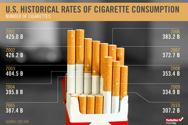 news articles or reviews relating to cigarette smoking taxes