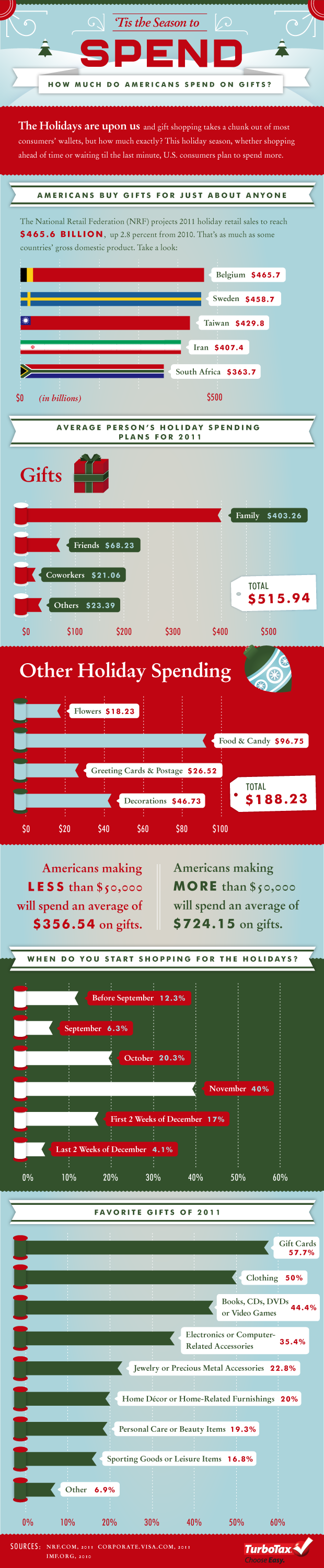 TurboTax Holiday Spending