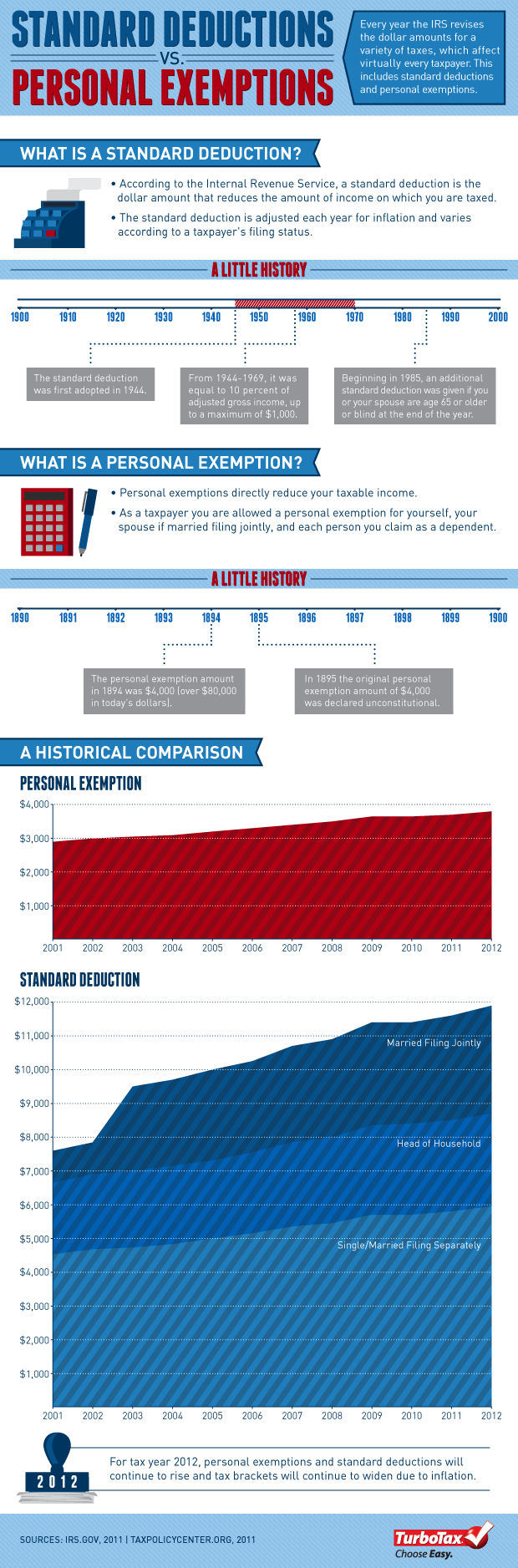Standard Deduction Personal Exemption Infographic