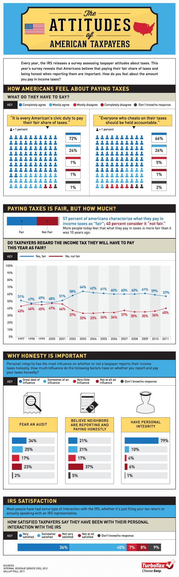 Taxpayer Attitudes fnl