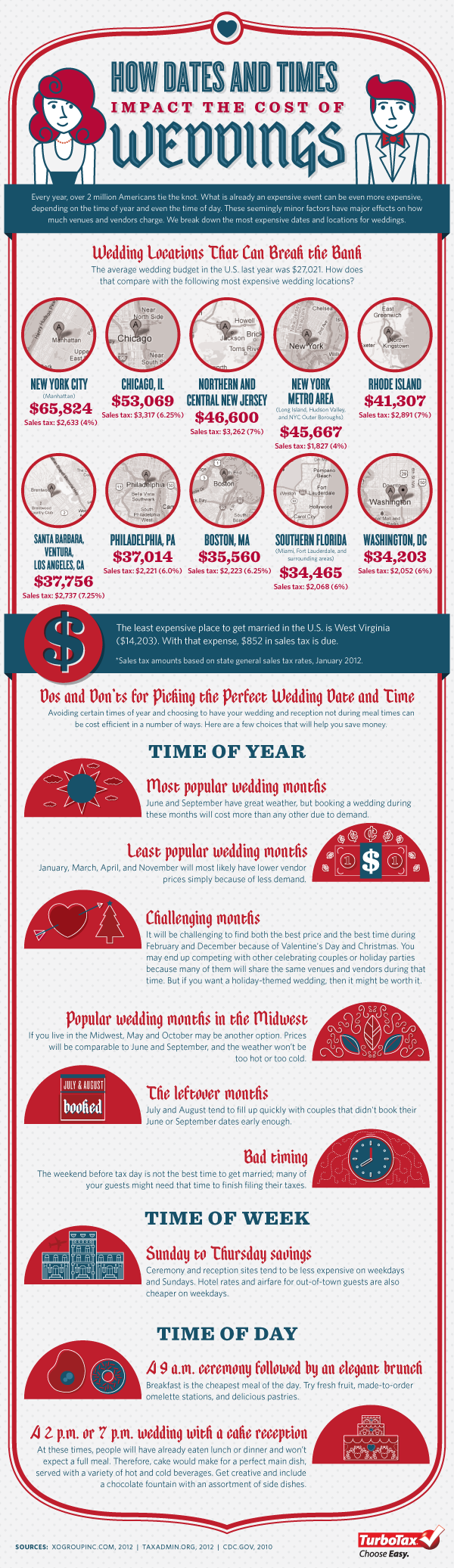 Wedding Dates Times infographic