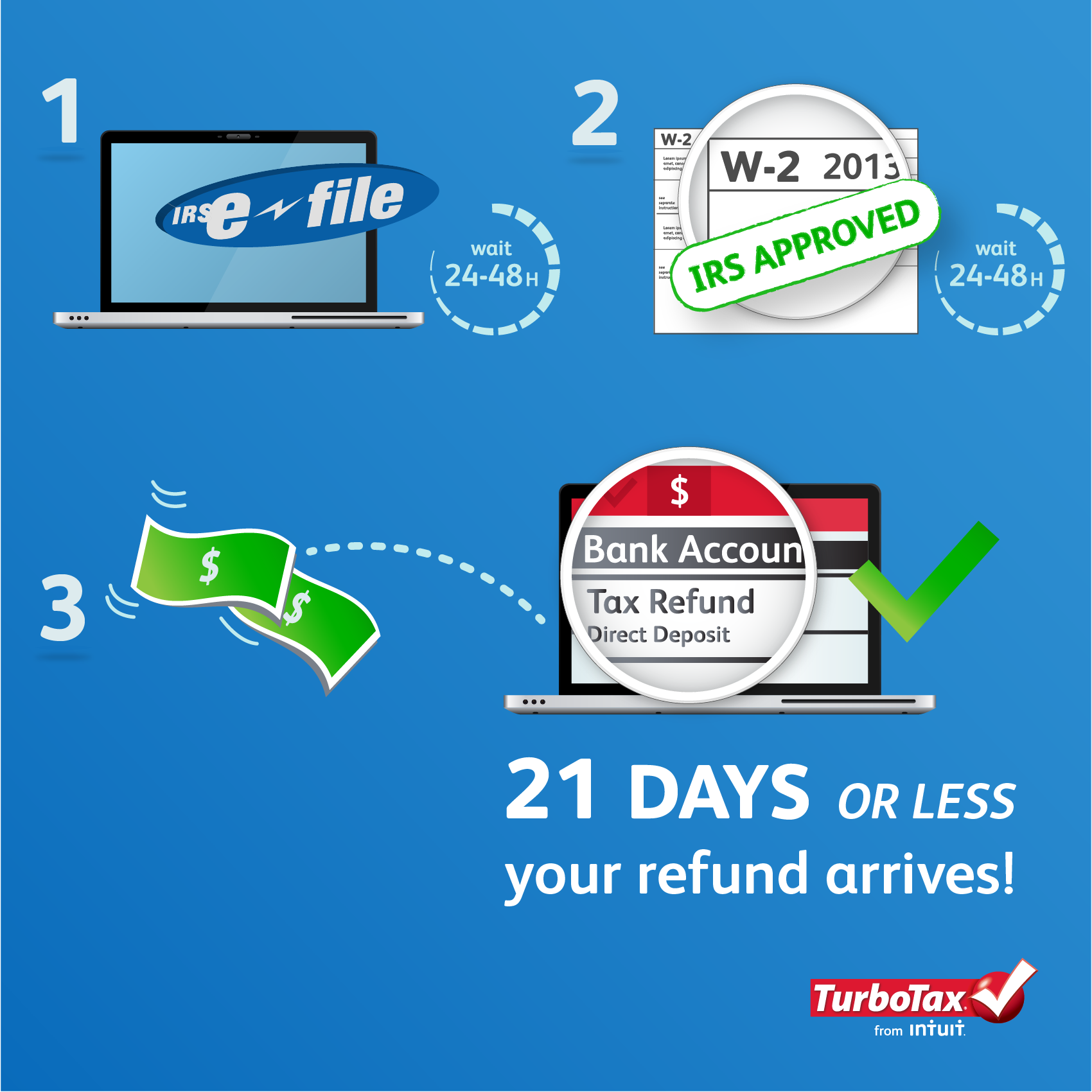 4 steps from e file to your tax refund the turbotax blog turbotaxefileprocessv4 01 falaconquin