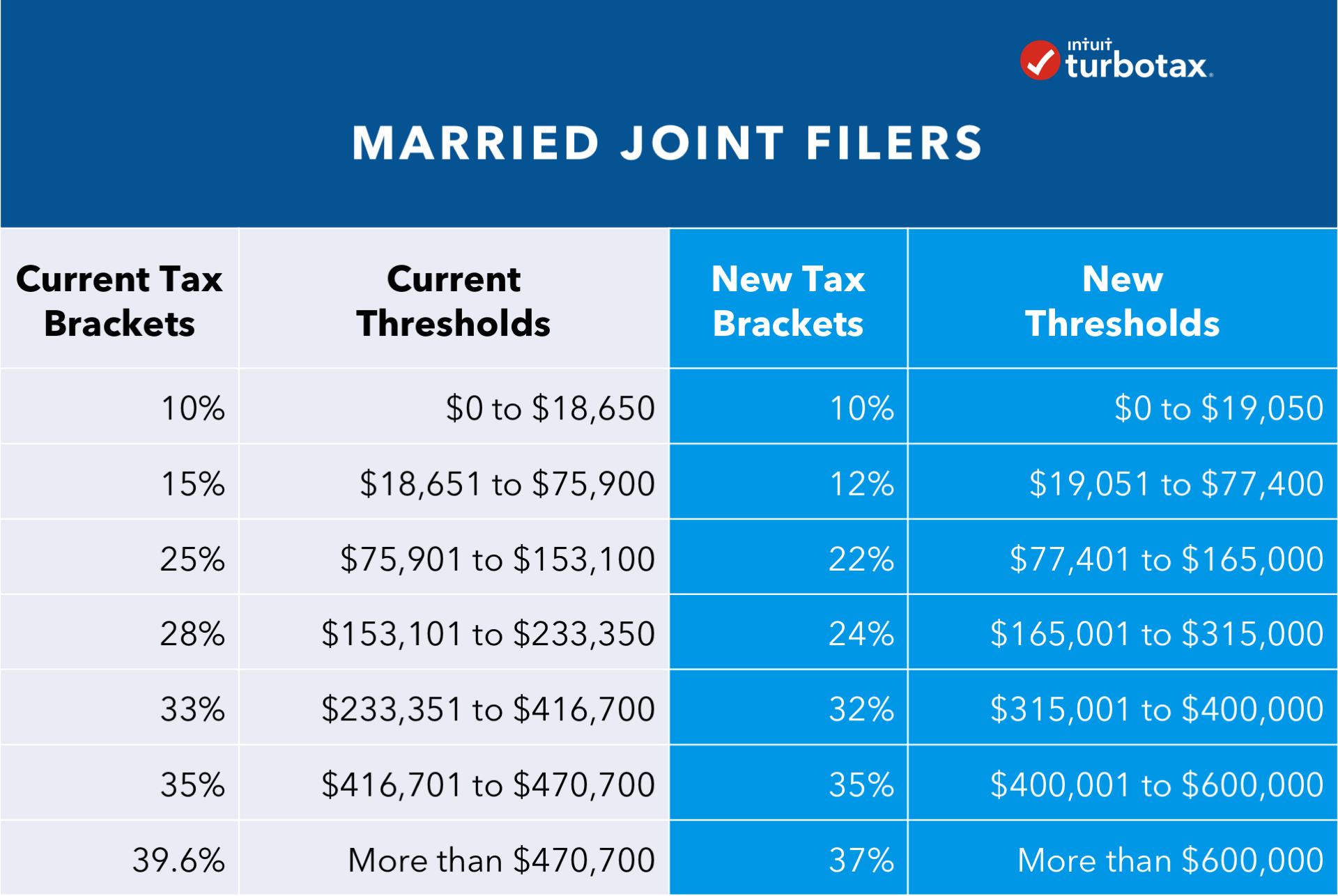 Best hookup sites free 2019 tax calculator